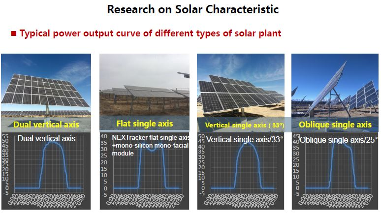 Solar axis research