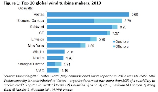 Vestas Leading Turbine Maker