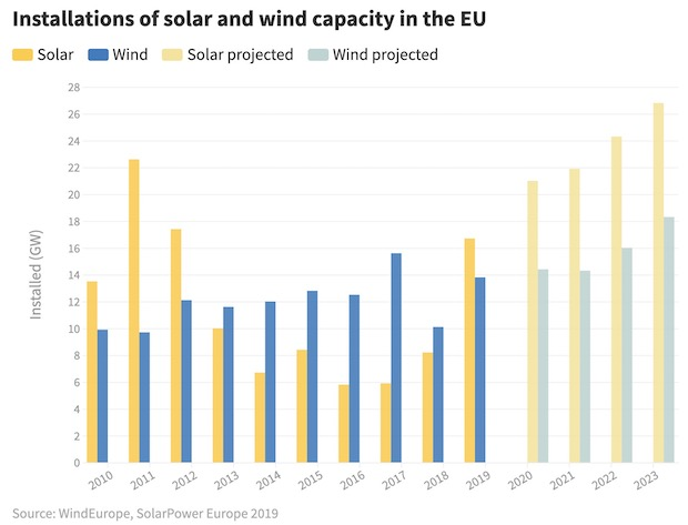 CO2 Emissions Europe Wind Solar