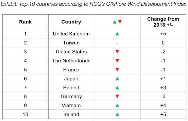 Offshore Wind UK
