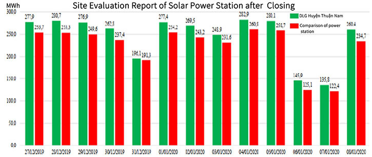 site evaluation report of solar power station