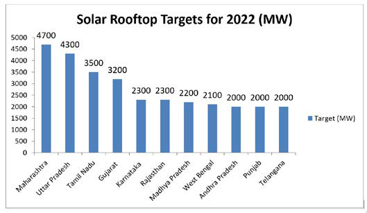 solar rooftop targets for 2020