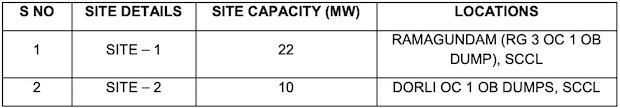 SECI 32 MW Solar SCCL