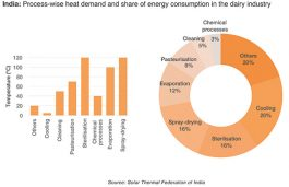 India a Potential Market for Solar Process Heat: Solar Payback