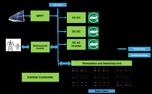 Figure 2: The power system architecture at the back end