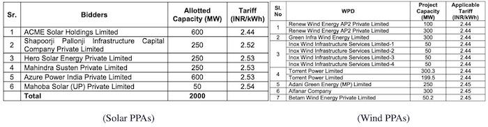TPDDL Solar Wind SECI
