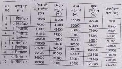 Uttar Pradesh Rooftop Solar Subsidies