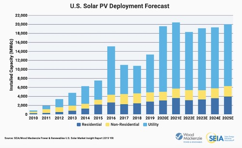 Solar US Electric 2019