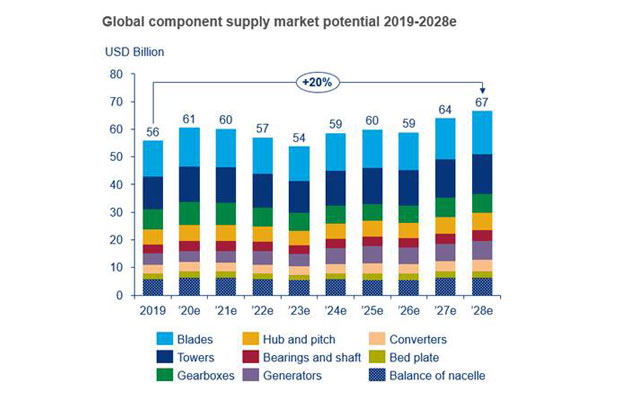 Global Component Supply Market