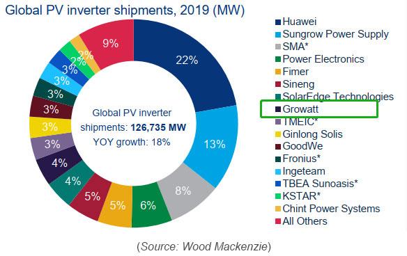 global-pv-inverter-shipments-in-2019