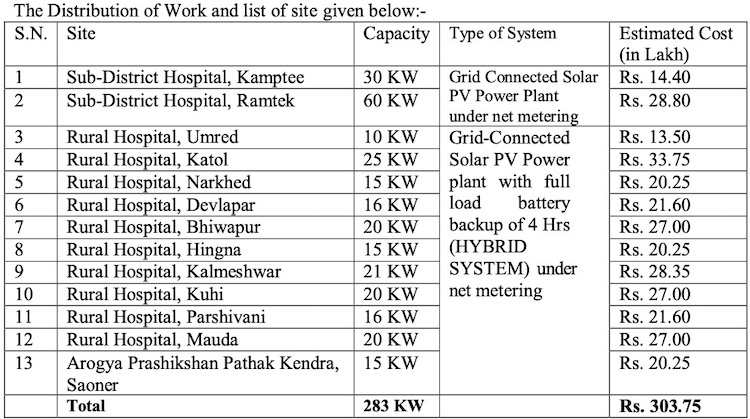 Rooftop Solar Hospitals Maharashtra