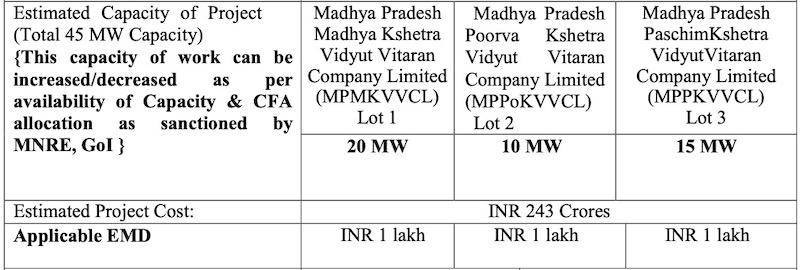 Rooftop Solar Madhya Pradesh