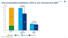 Annual Installations added in renewables, India