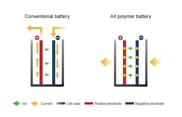 Nissan Lithium-ion APB