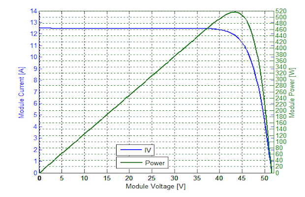 Trina Solar Vertex Module Output