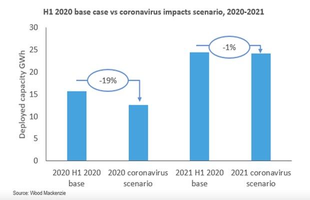 COVID-19 Storage 2020