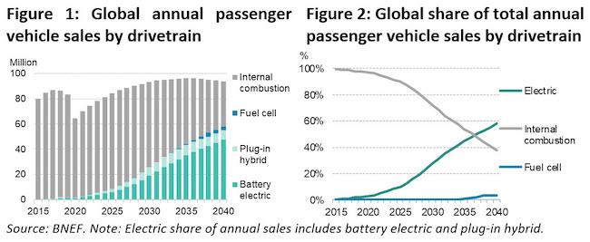 EV Sales 2020
