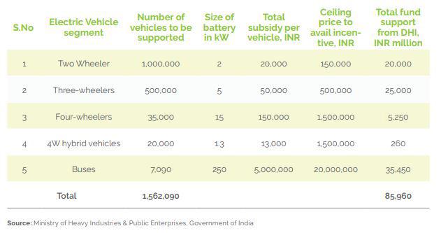 electric vehicle segment