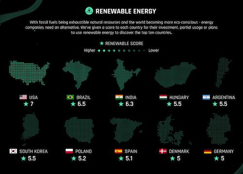 India Renewables