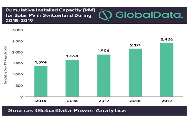 global power analytics