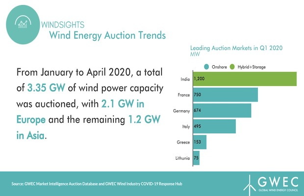 3.35 GW Wind Auctioned