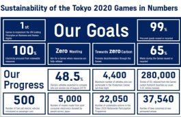 Tokyo OlympicGames 2020 Targets 100% Renewable Energy