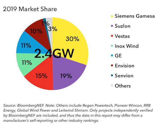 Wind Suppliers in India