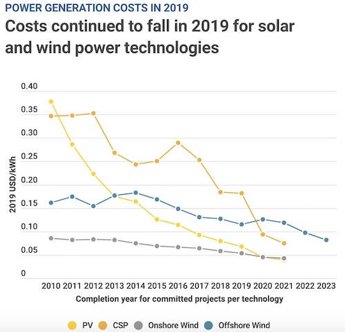 Renewables Cheaper Fossil Fuels