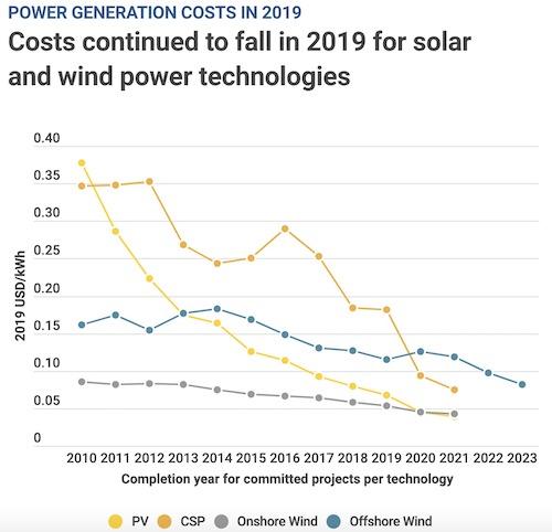 Renewables Cheaper Fossil Fuels