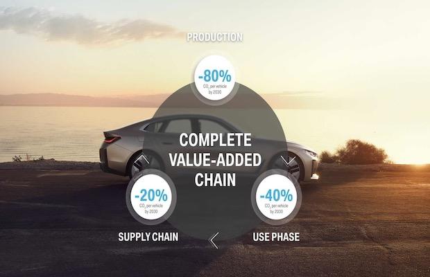 BMW EVs 2030