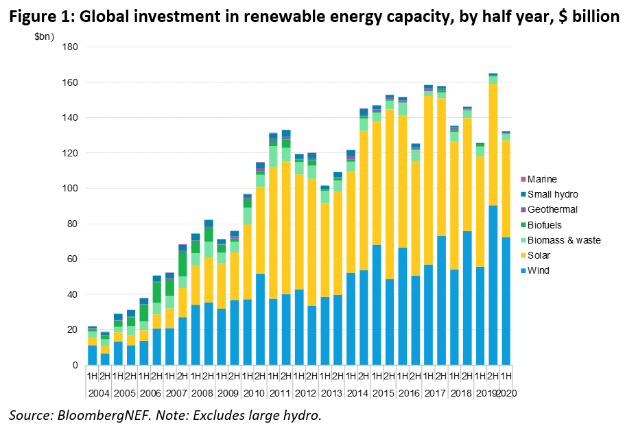 Offshore Wind Renewable Investments