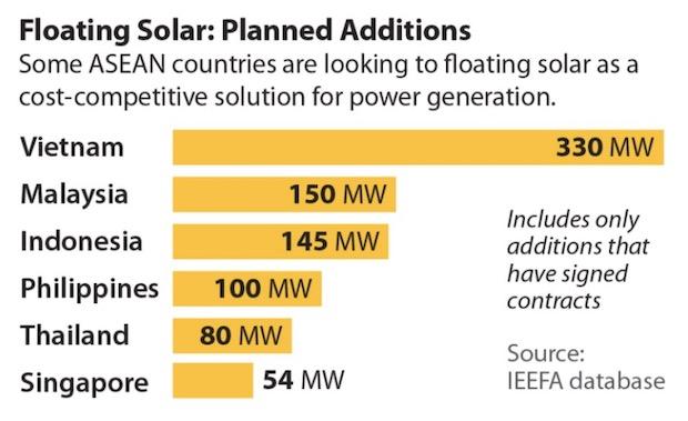 Floating Solar IEEFA