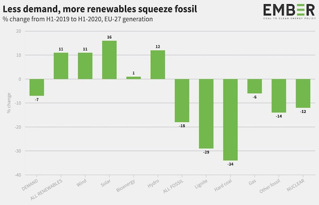 Fossil Fuels H1 2020