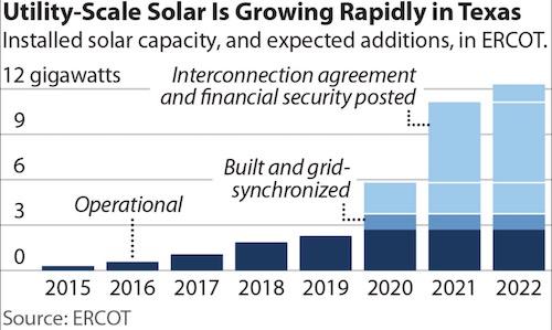 Solar Push Coal IEEFA
