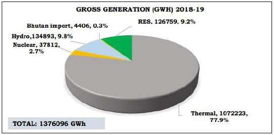 CEA Report On Optimal Generation Capacity Mix 2029-30