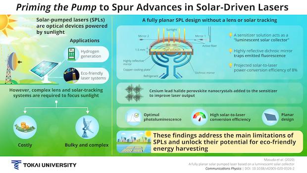 Solar Lasers Hydrogen