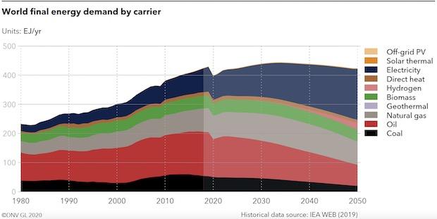 COVID-19 Energy Demand