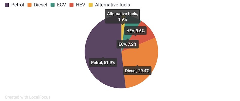 EV Sales Europe Q2