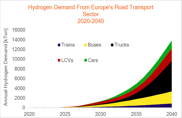 Europe Hydrogen Transport Economy