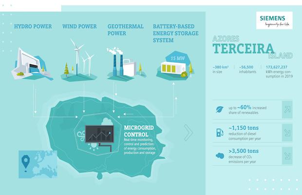 Siemens Fluence Storage