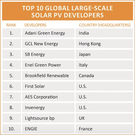 Adani Largest Solar Owner