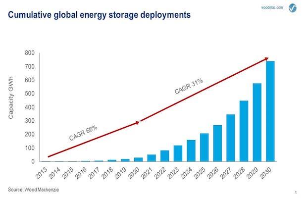 Energy Storage 741 GWh 2030