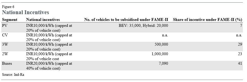 Ind-Ra EV Sales in India