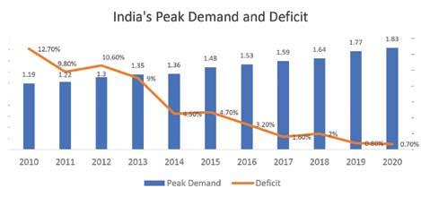 India peak demand and deficit