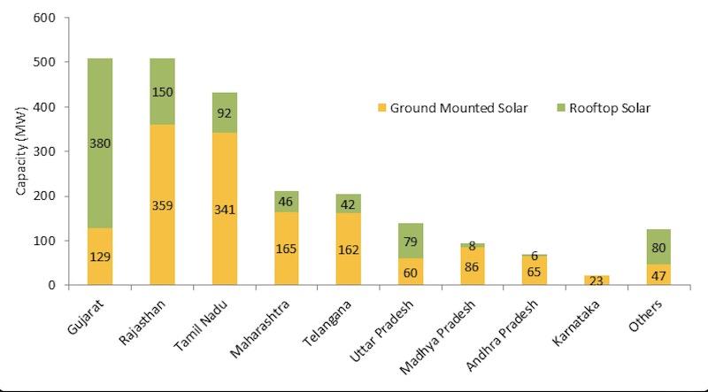 883 MW Rooftop Solar India