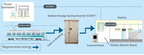 Station Energy Saving Inverter