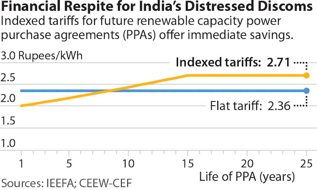 Discoms Indexed Tariff