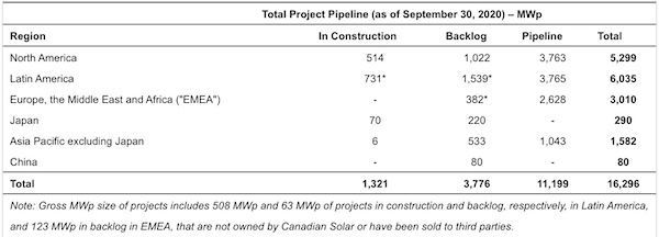 Canadian Solar Growth