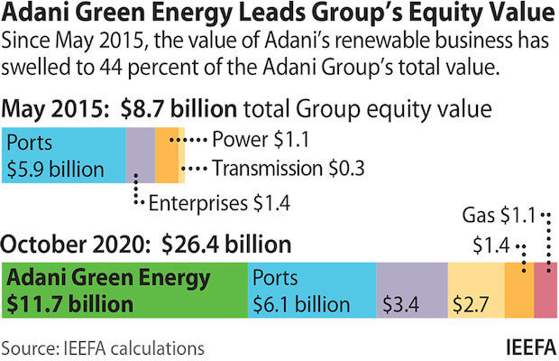 Adani Lead India's Energy Strategy