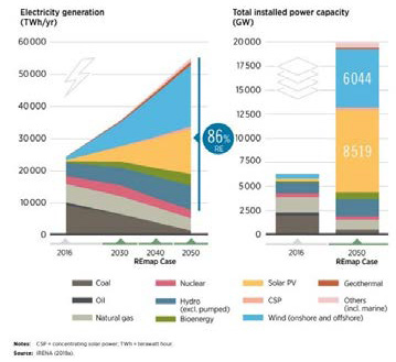 Solar To have Largest Capacity by 2050